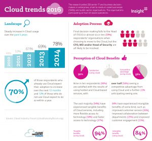 cloud-trends-2016