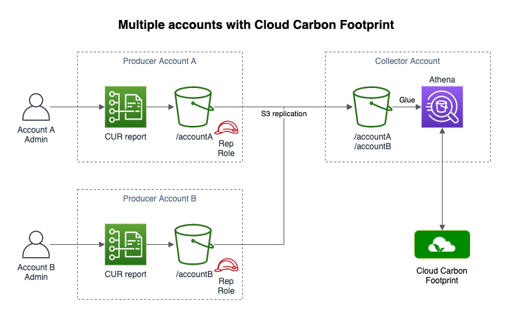 Diagram showing three AWS accounts. Two produce CUR reports. One consumes the CUR reports, integrates them with Athena and allows access to Cloud Carbon Footprint.